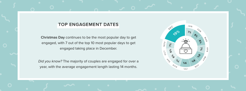 Top Engagement Dates Chart
