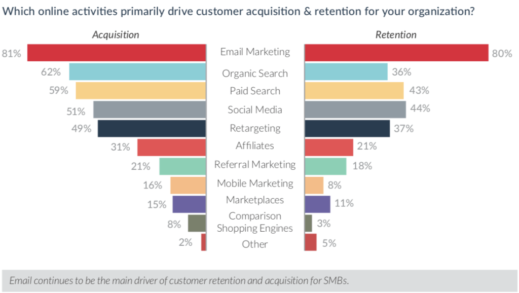 email is primary drive to customer acquisition