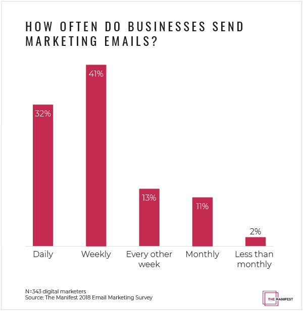 How often do businesses send marketing emails?