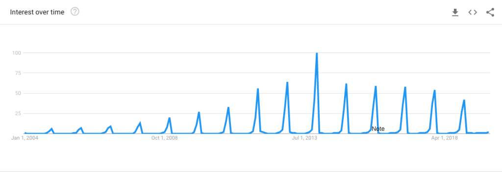 Christmas Sweater Google Trends Chart