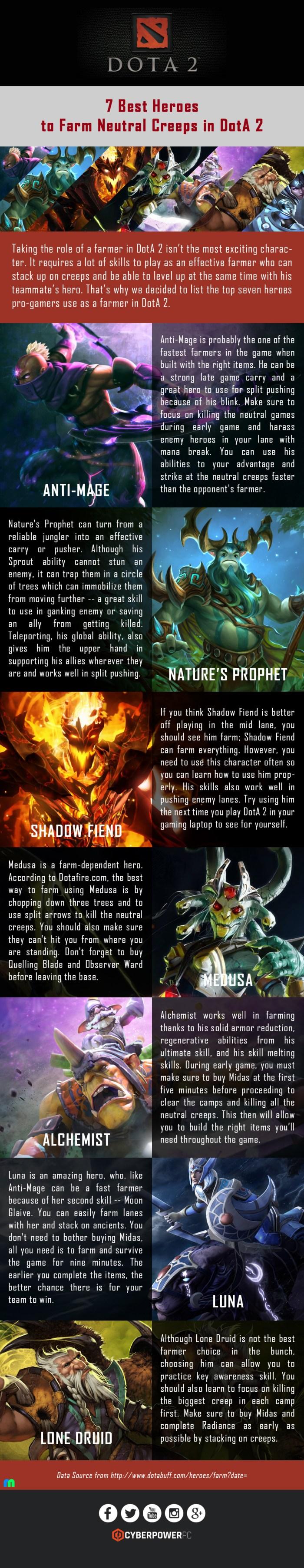 7 Best Heroes to Farm Neutral Creeps in DotA