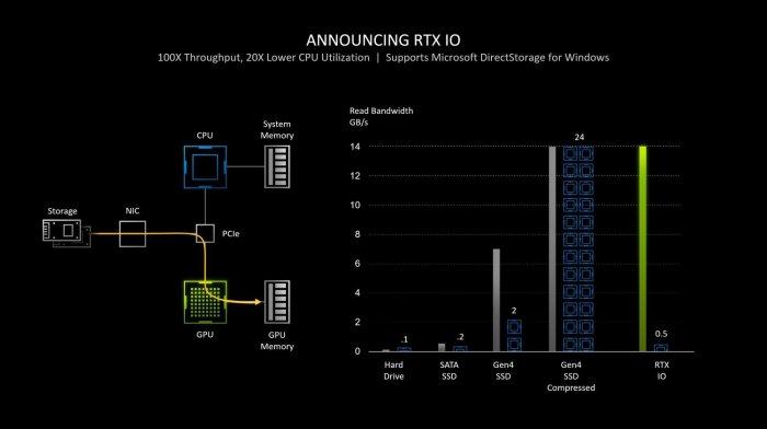 Nvidia RTX IO benchmarks