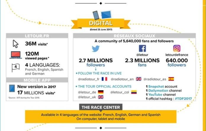 LeTour.fr digital statistics.