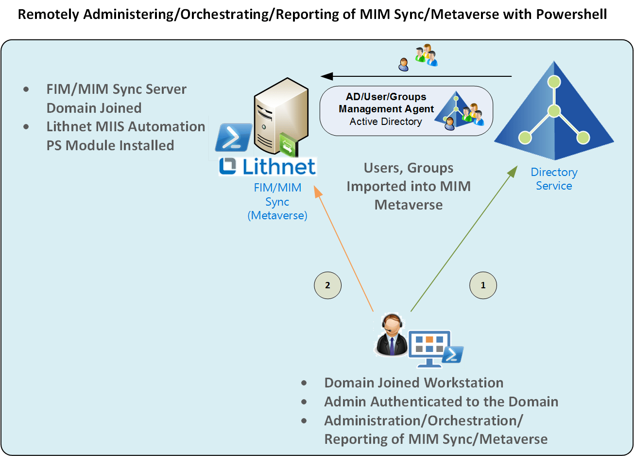 Lithnet Microsoft Identity Manager Remote PowerShell