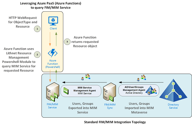 Leveraging Azure Functions to query Microsoft Identity Manager