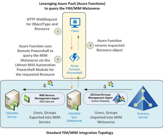 Solution Arch Azure Function Remote Identity Manager Metaverse Search