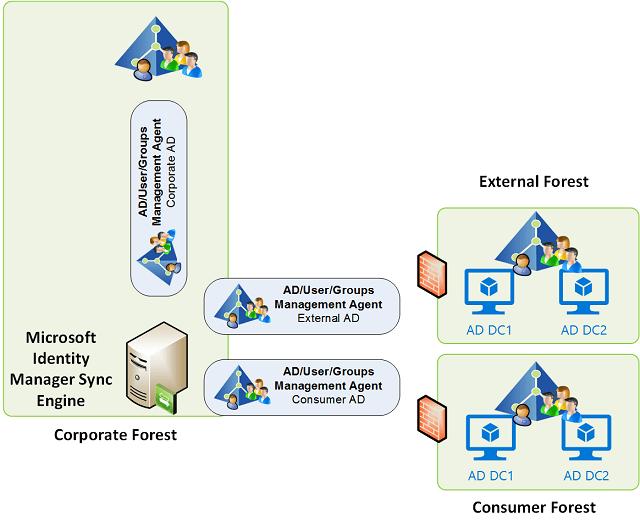 Kerberos No Logon Server - MIM Sync AD MA between Forests