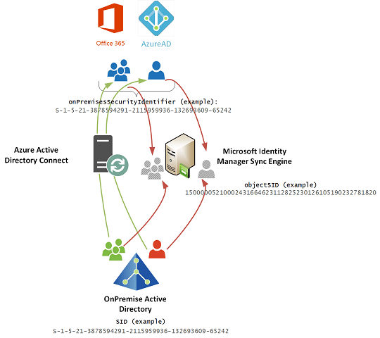 Joining Identities between Active Directory and Azure on ObjectSID