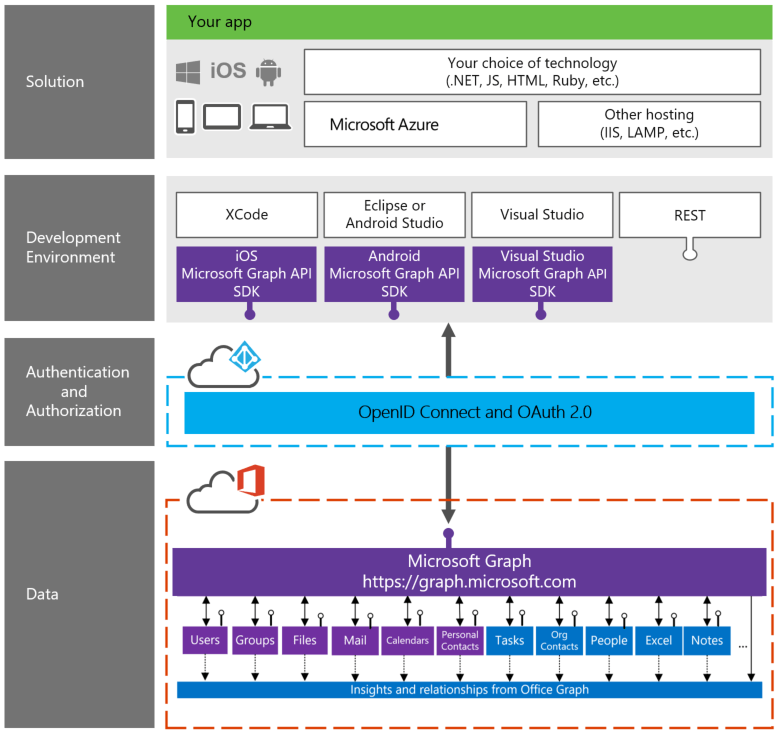 Leveraging The Microsoft Graph Api With Powershell And Oauth 2 0