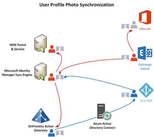 Synchronizing User Profile Photos with MIM