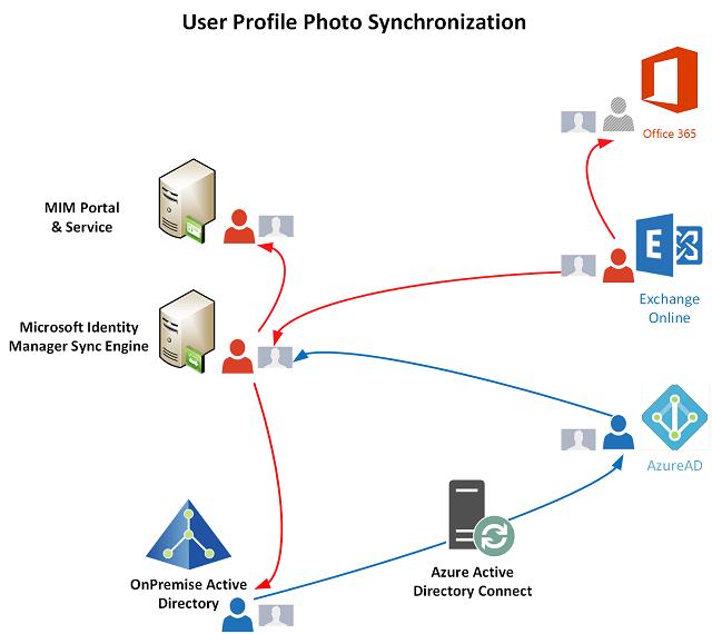 Synchronizing User Profile Photos with Microsoft Identity Manager
