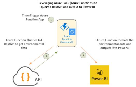 Azure Function PowerBI
