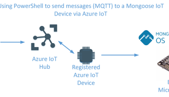 Sending Events from IoT Devices to Azure IoT Hub using HTTPS and