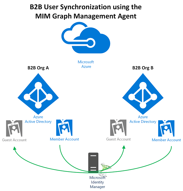 How to use the FIM/MIM Azure Graph Management Agent for B2B Member