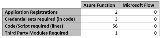Azure Functions to Microsoft Flow - Function vs Flow.PNG