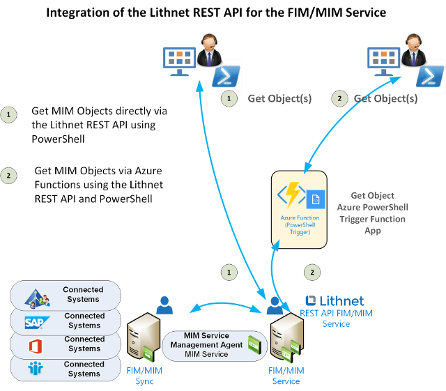 Getting started with the Lithnet REST API for the Microsoft