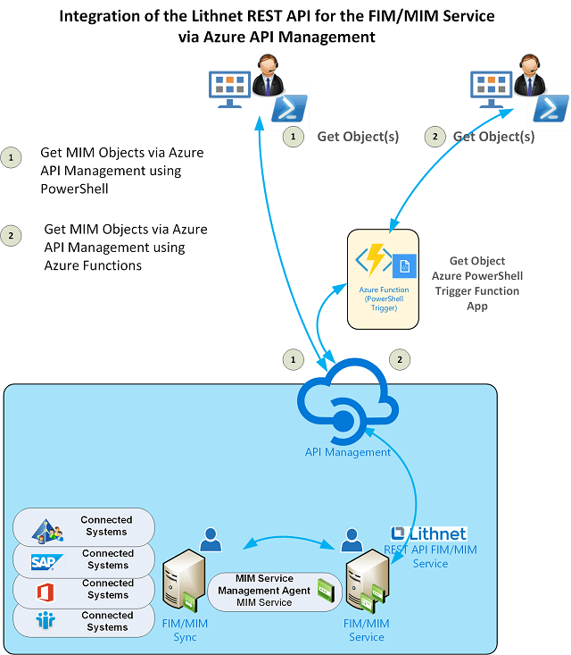 Implementing Azure API Management with the Lithnet Microsoft