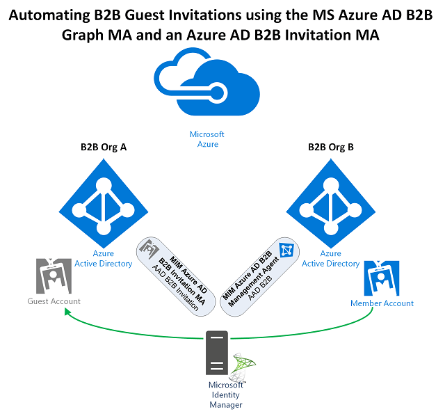 Automating Azure AD B2B Guest Invitations using Microsoft