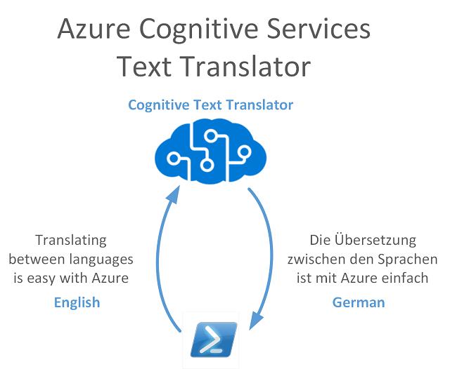 Azure Cognitive Services Language Text Translation PowerShell