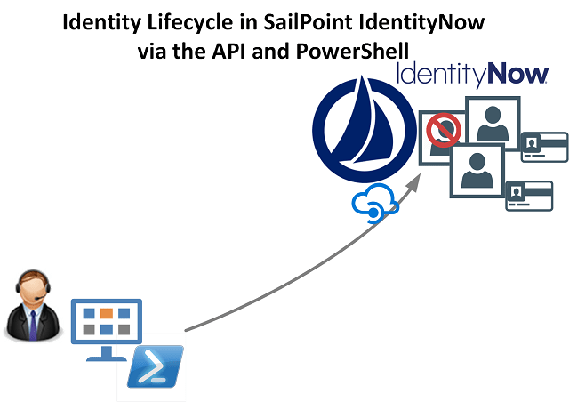 Lifecycle Management of Identities in SailPoint IdentityNow