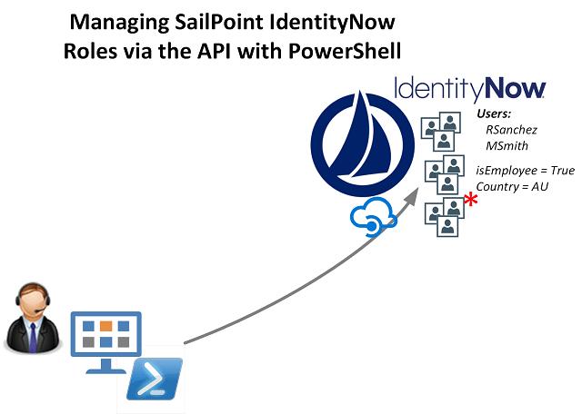 Managing SailPoint IdentityNow Roles via API and PowerShell