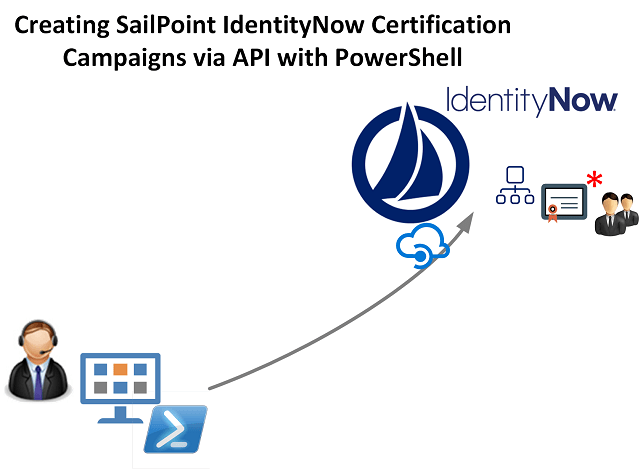 Creating SailPoint IdentityNow Certification Campaigns using