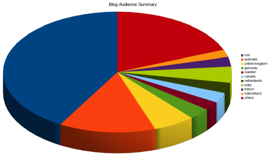 Blog Audience Summary
