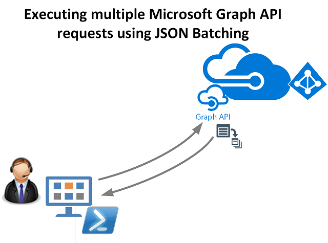 Microsoft Graph JSON Batching