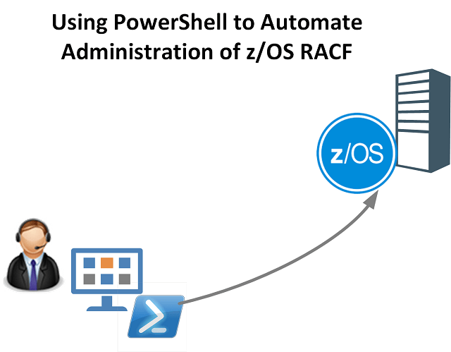 Using PowerShell to automate administration of zOS RACF