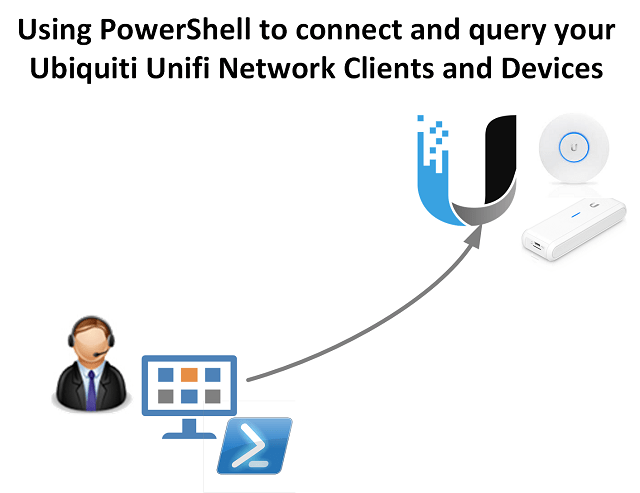 Unifi network configuration with PowerShell