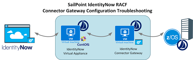 SailPoint IdentityNow RACF Connector Gateway Troubleshooting