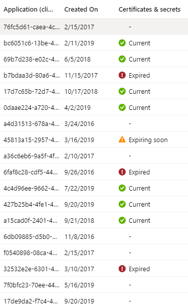 Azure AD Applications Expiring Credentials