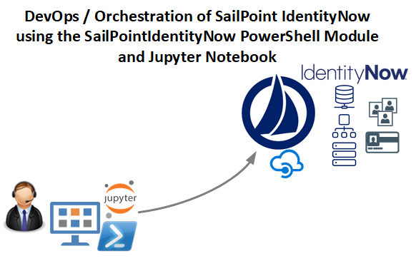 Sailpoint IdentityNow PowerShell Module v1.1.2
