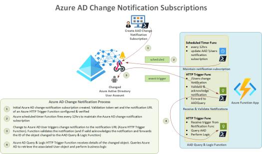 Azure AD Change Notification Configuration Example