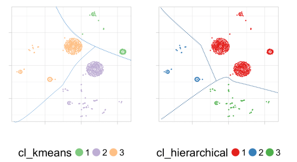 Playing with dimensions: from Clustering, PCA, t-SNE… to