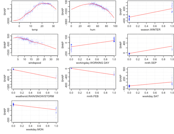 A gentle introduction to SHAP values in R – R-Craft