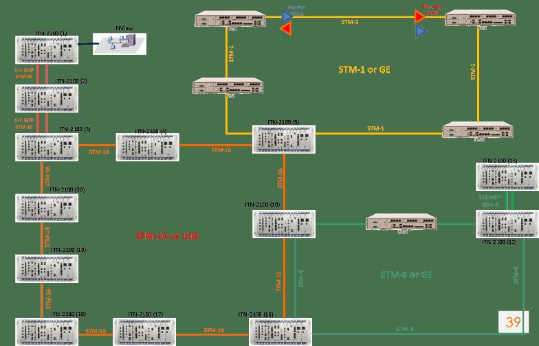 itn221 utility - iTN221 - Dispositivo de acesso PTN (TDM y Ethernet)
