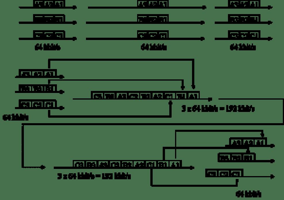 TDM1 300x211 - Multiplexación por división en el tiempo - Los Miércoles de Tecnología (Post 1)