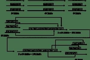 TDM1 - Multiplexación por división en el tiempo - Los Miércoles de Tecnología (Post 1)