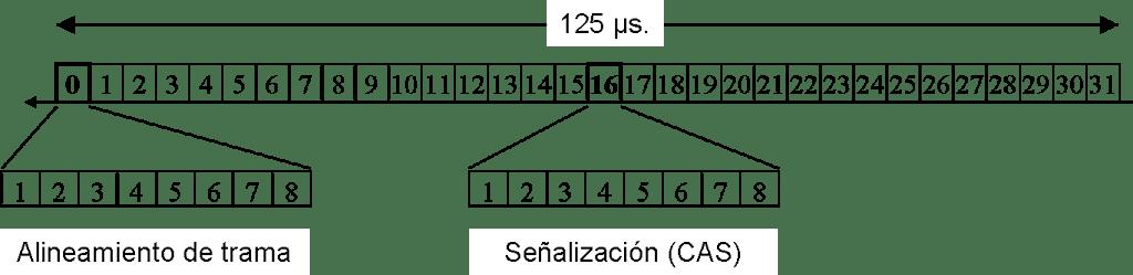 TDM3 - Estructura de la trama E1 - Los Miércoles de Tecnología (Post 2)