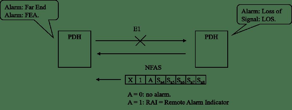 TDM7 - Alarmas en redes PDH y el código de línea HDB3 - Los Miércoles de Tecnología (Post 4)