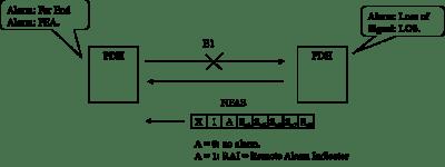 TDM7 300x114 - Alarmas en redes PDH y el código de línea HDB3 - Los Miércoles de Tecnología (Post 4)