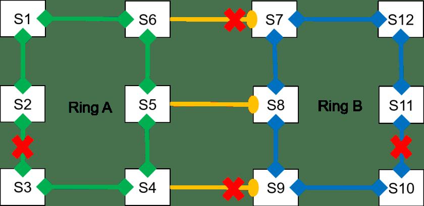 DRP inter ring backup 1024x499 - DRP (Distributed Redundancy Protocol) - Los Miércoles de Tecnología