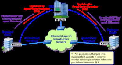 Y1731 2 300x162 - Un completo medidor Gigabit Ethernet por menos de 500,00 EUR