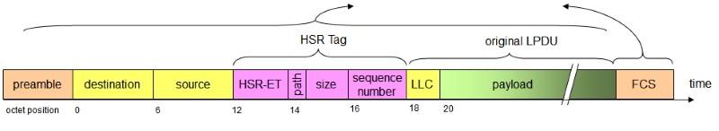 hsr frame format - HSR (High-availability Seamless Redundancy) - Los Miércoles de Tecnología