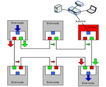 redbox hsr - Webinar Gratuito - Switches industriales y soluciones DRP, PRP y HSR de Kyland