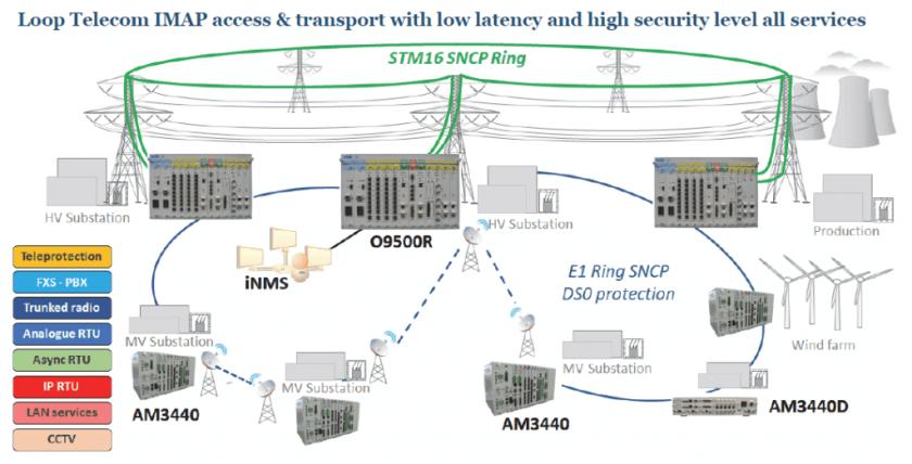 Soluciones multiservicio sobre tecnología SDH