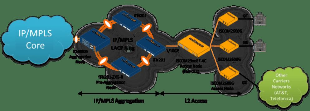Uno de los principales operadores en México selecciona a Raisecom para proveer servicios Multi-Gigabit