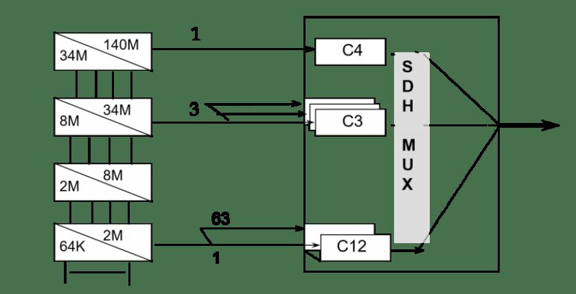 mux sdh 1024x522 - Introducción a las redes SDH - Jerarquías, formatos de trama STM y multiplexación - Los Miércoles de Tecnología
