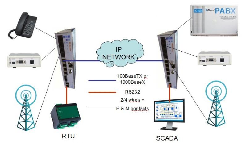 CIP 4EM app2 - ¿ Cómo extender canales de audio a través de redes IP ?